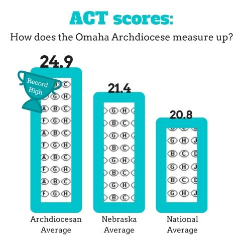 act-scores