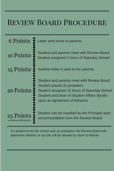 review-board-procedures-1-when-a-student-receives-six-points-a-letter-is-sent-home-to-her-parents-2-when-a-student-receives-10-points-the-students-and-her-parents-meet-with-the-review-board-and