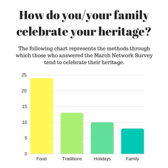 How do youyour family celebrate your heritage_